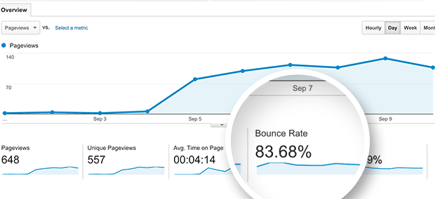 8 Ways to Reduce Bounce Rate and Increase Your Conversions